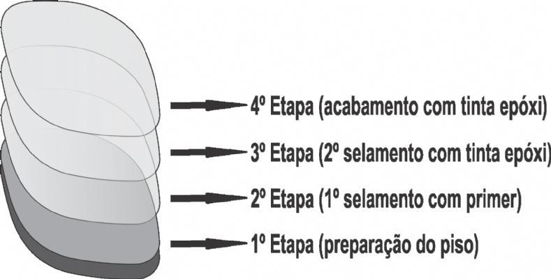 PINTURA EPÓXI - TINTAS